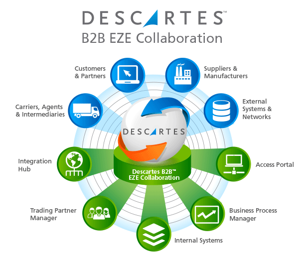 Descartes B2B EZE Collaboration