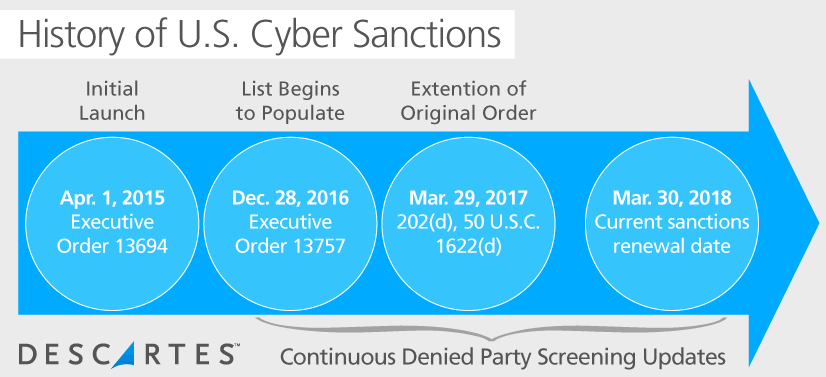 History of U.S. Cyber Sanctions