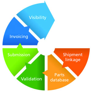 Freight Accounting Software Lifecycle