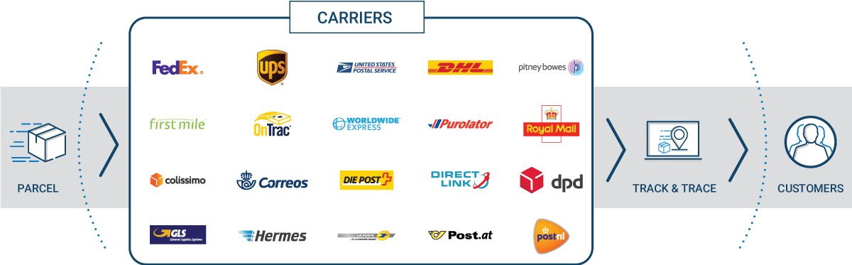 Ecommerce Shipping Carrier Partners