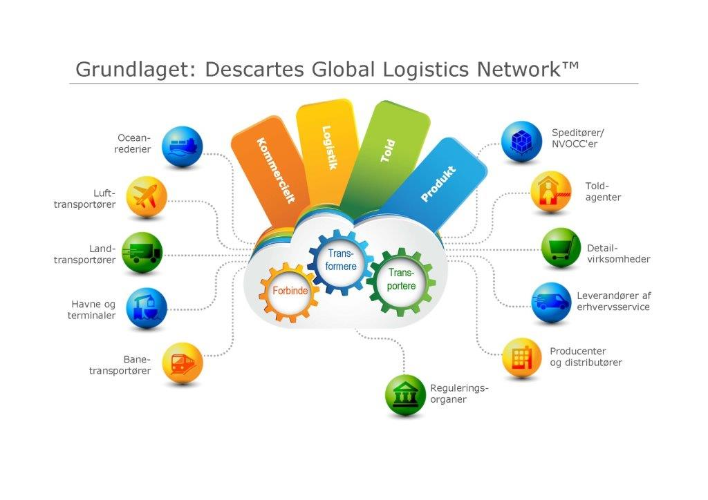 Global Logistics Network-tjenester