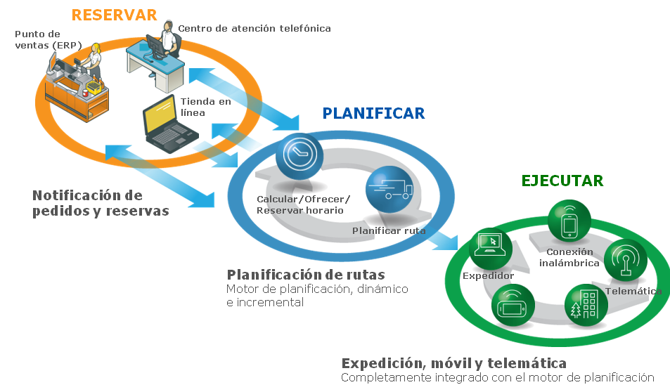 Sistema de optimización móvil y telemática Routing, Mobile & Telematics