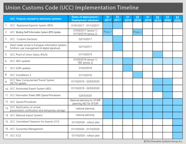 Union Customs Code (UCC) Implementation Schedule