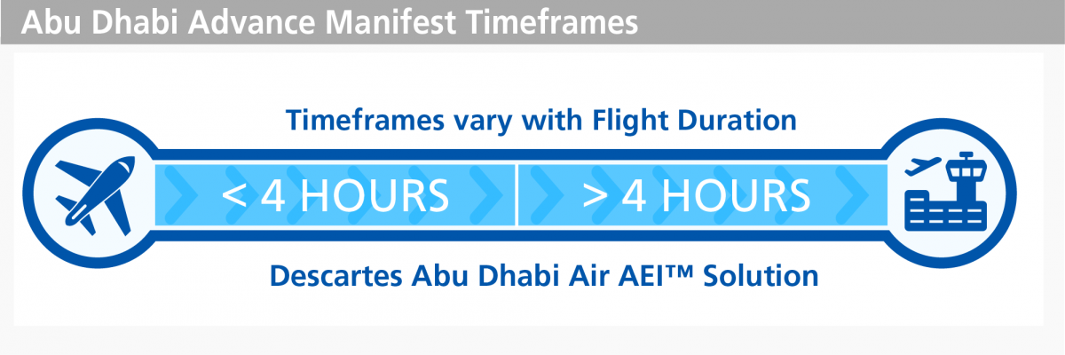 Abu Dhabi Customs Authority security filing timeframes for air shipments