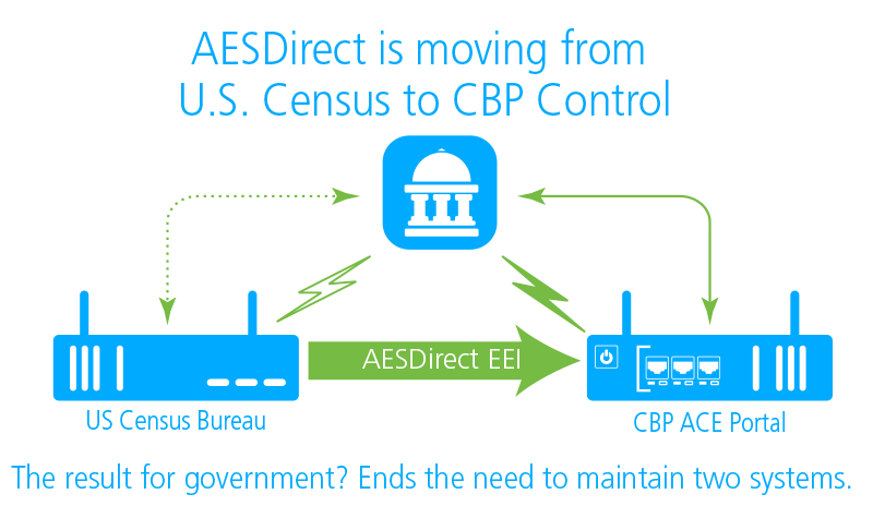 AESDirect is moving from U.S. Census to CBP control
