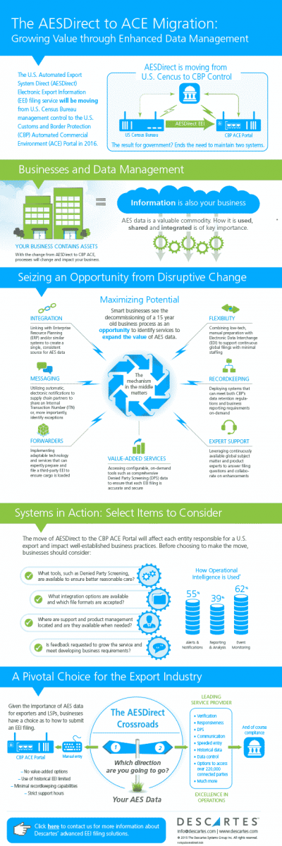 Click here to register to download an infographic that details why AES Software can help filers succeed