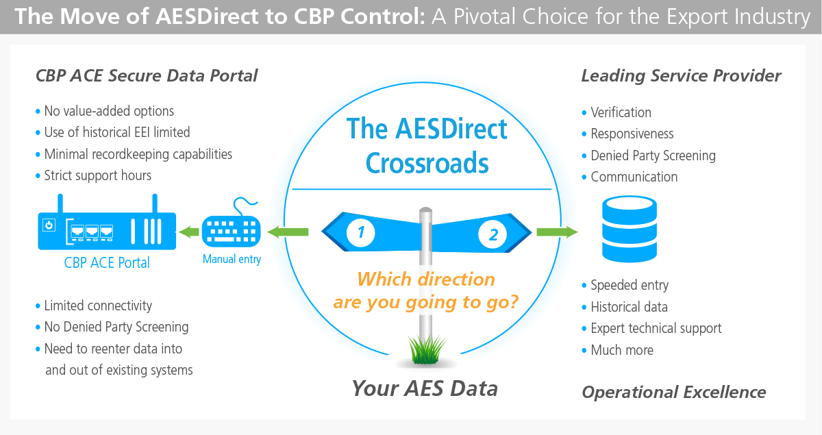 AES Direct Options and EEI Filing Alternatives