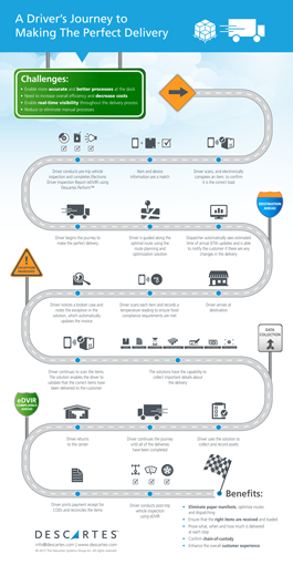 Infographic: A Driver's Journey to Making the Perfect Delivery