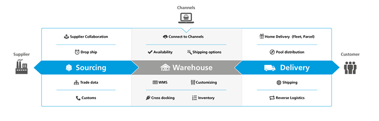 Descartes Ecommerce: Bringing Order to Complex Processes
