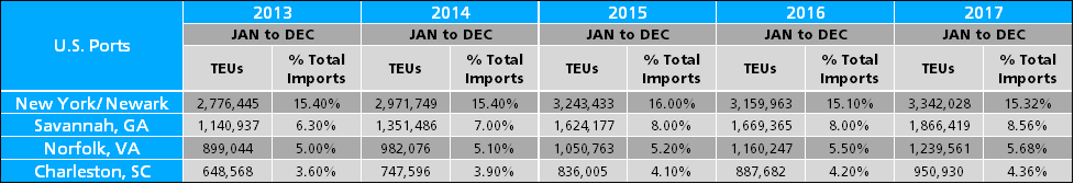 U S  Port Statistics | Analyze The Demands and Competitive