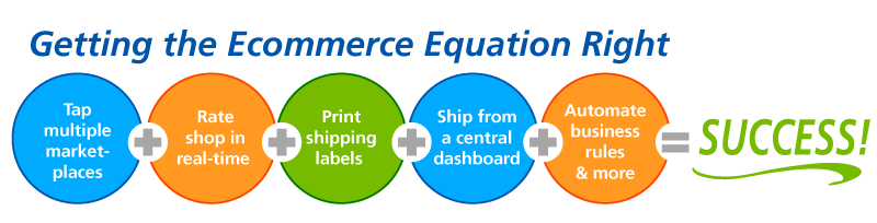 Getting the Ecommerce Equation Right - Image diagramming steps in finding and automating shipping rates, printing shipping labels and automating business processes