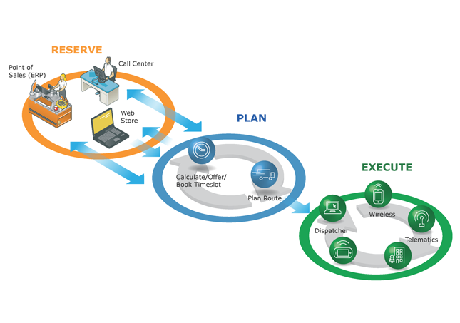 Descartes Fleet Management Process