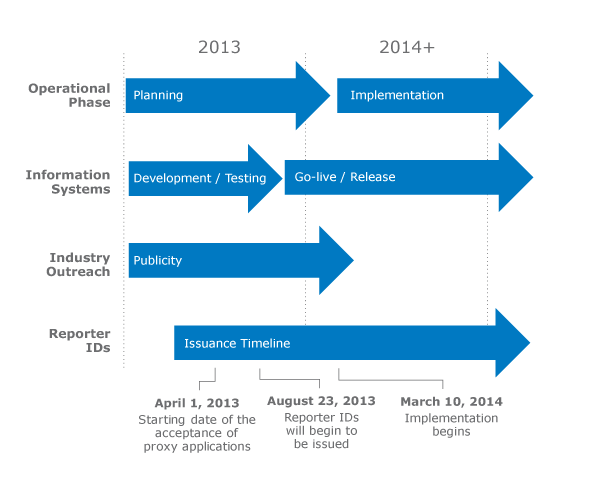 Japan Ocean AFR Implementation Timeline