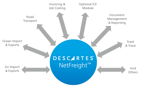 Web-based Software for Logistics Service Providers