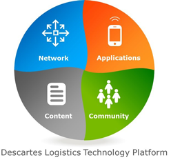 Descartes' Logistics Technology Platform