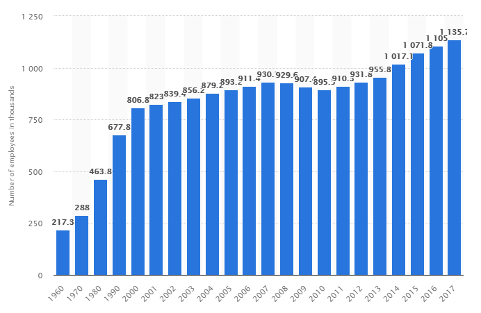 Statista: Number of US Insurance Brokers