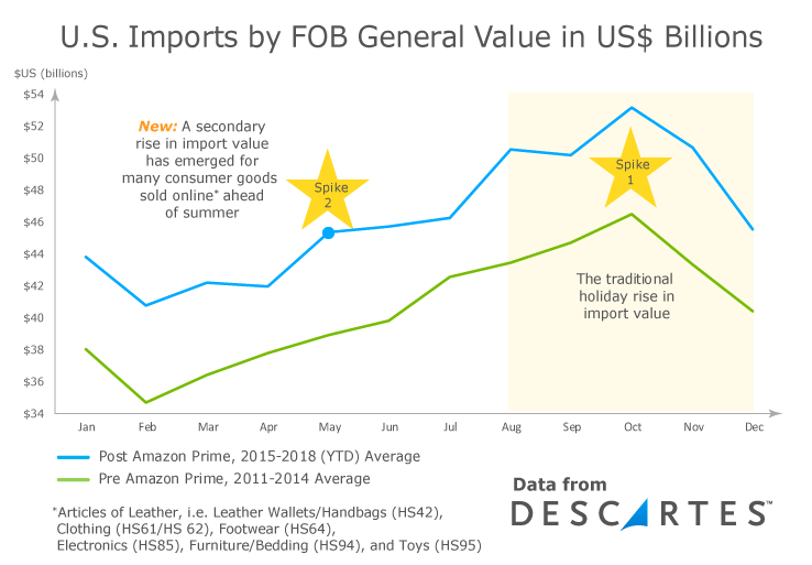 Peak Shipping Season: A new rise in imports in FOB Value in US$ ahead of the summer seasn